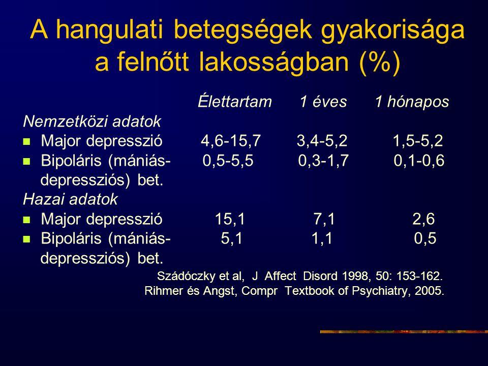 A hangulati betegségek gyakorisága a felnőtt lakosságban (%)