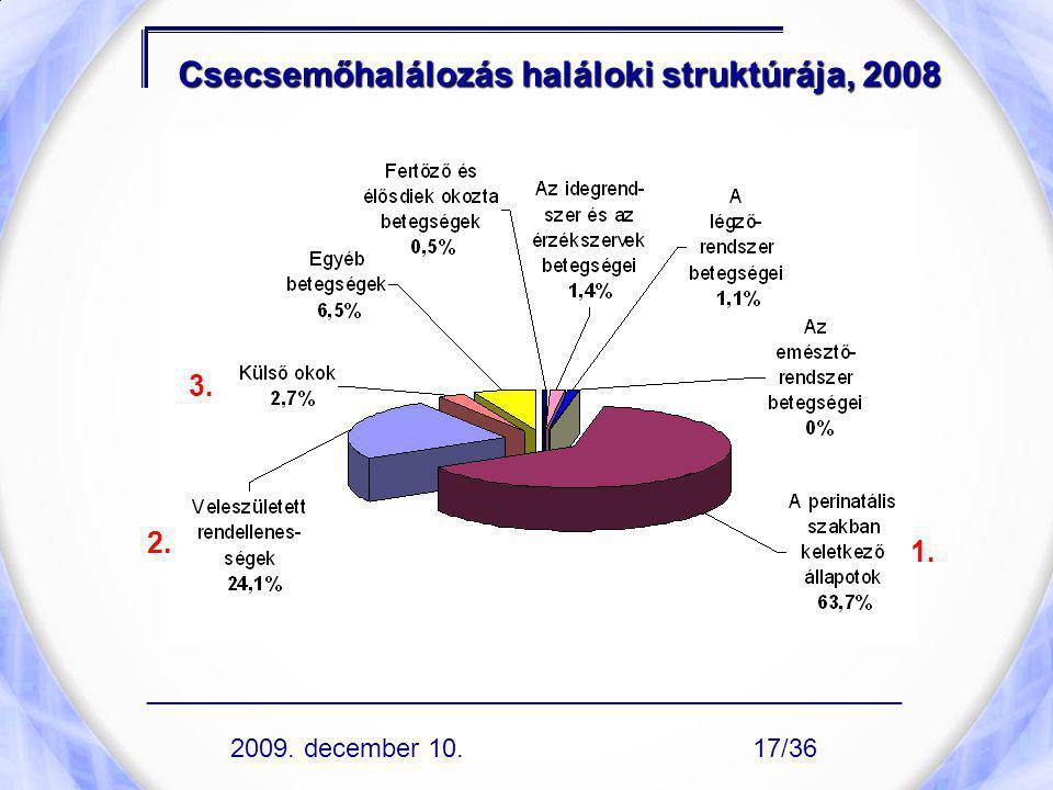 Csecsemőhalálozás haláloki struktúrája, 2008