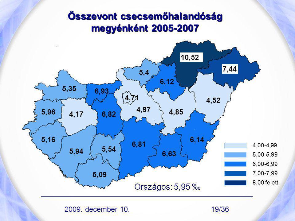 Összevont csecsemőhalandóság megyénként 2005-2007