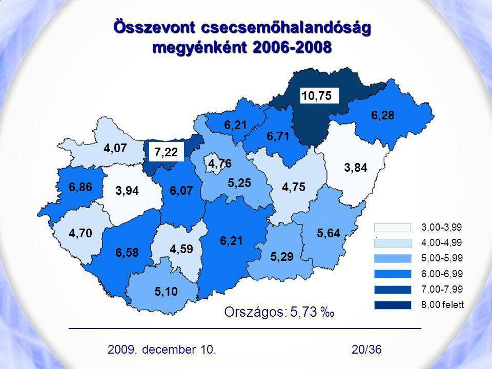 Összevont csecsemőhalandóság megyénként 2006-2008
