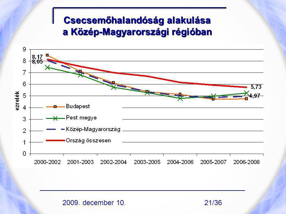 Csecsemőhalandóság alakulása a Közép-Magyarországi régióban