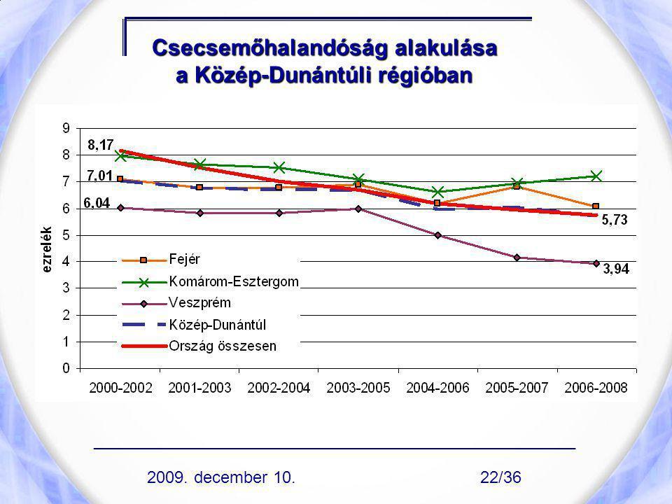Csecsemőhalandóság alakulása a Közép-Dunántúli régióban