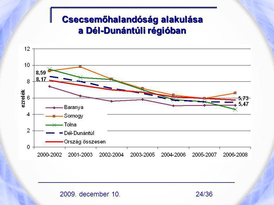 Csecsemőhalandóság alakulása a Dél-Dunántúli régióban