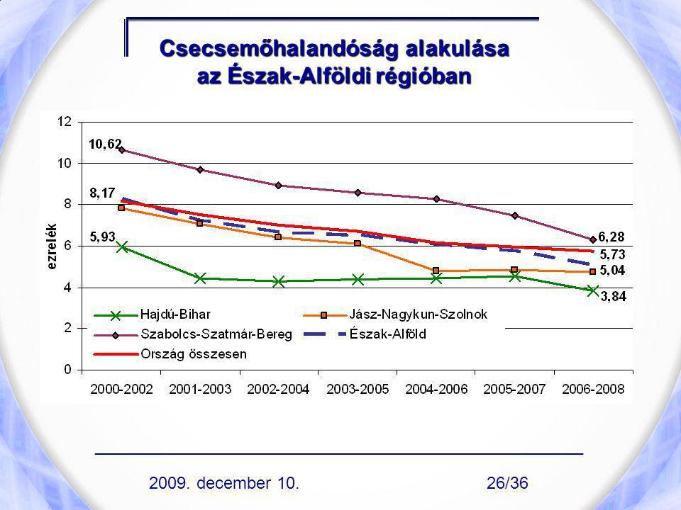 Csecsemőhalandóság alakulása az Észak-Alföldi régióban