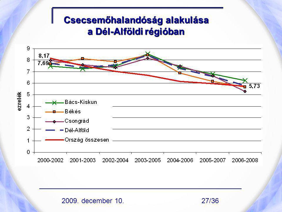 Csecsemőhalandóság alakulása a Dél-Alföldi régióban