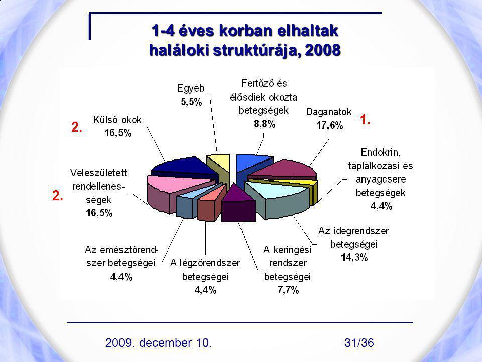 1-4 éves korban elhaltak haláloki struktúrája, 2008