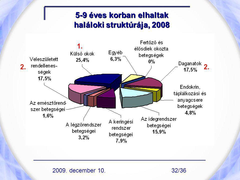 5-9 éves korban elhaltak haláloki struktúrája, 2008