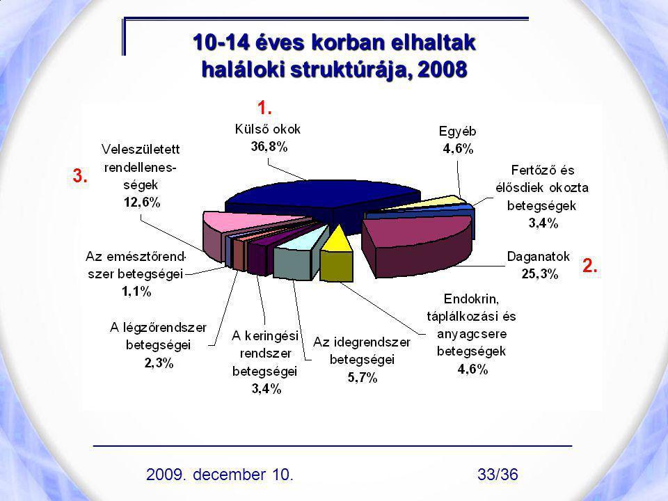 10-14 éves korban elhaltak haláloki struktúrája, 2008