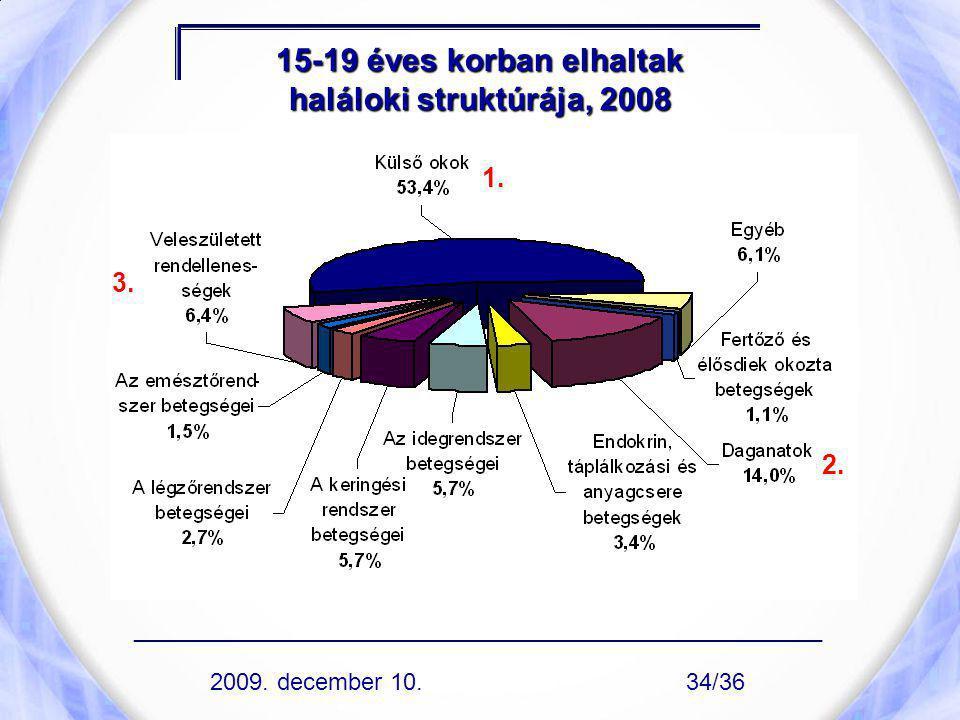 15-19 éves korban elhaltak haláloki struktúrája, 2008