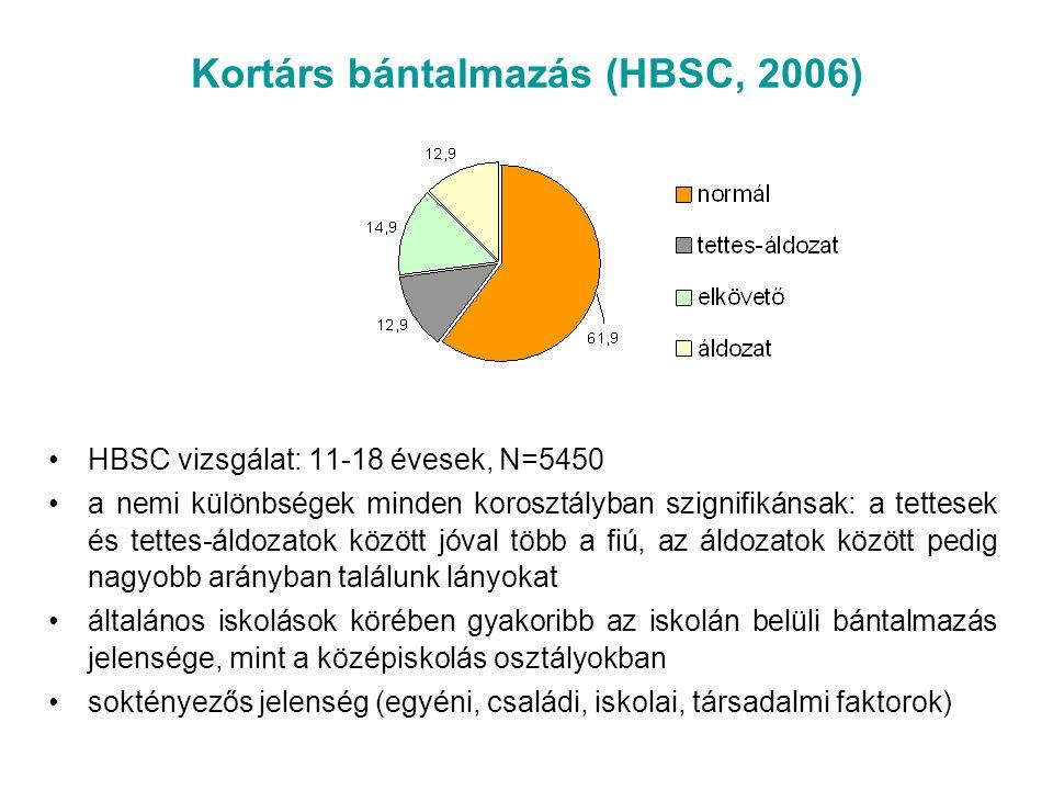 Kortárs bántalmazás (HBSC, 2006)