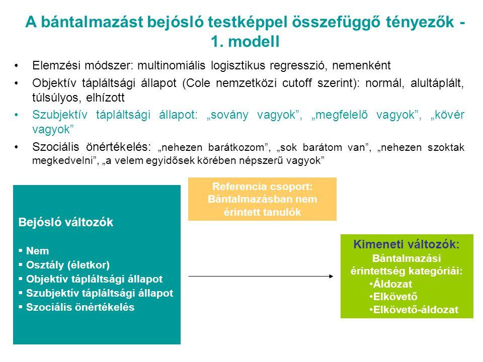 A bántalmazást bejósló testképpel összefüggő tényezők - 1. modell