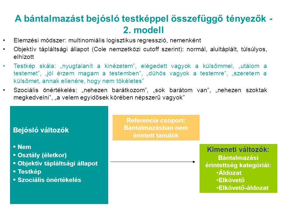 A bántalmazást bejósló testképpel összefüggő tényezők - 2. modell