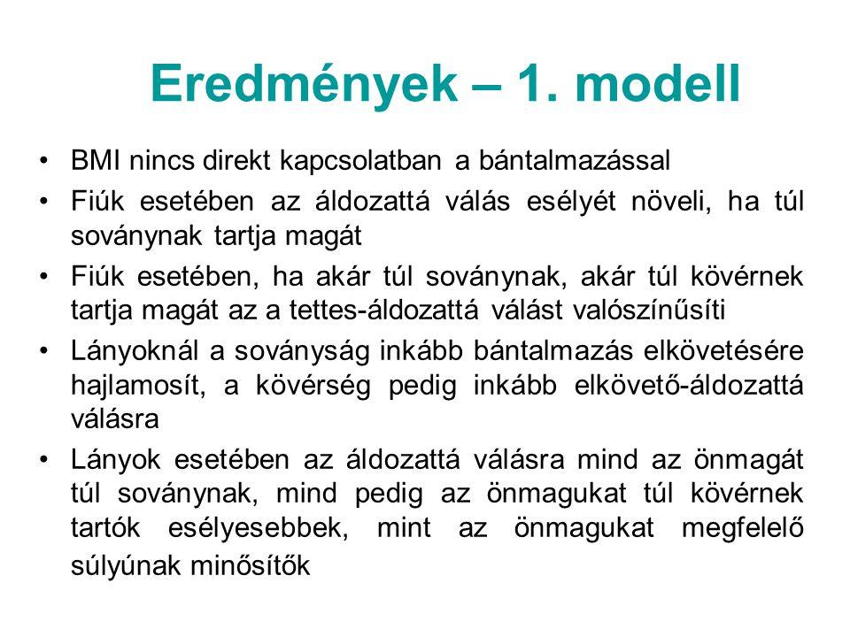 Eredmények – 1. modell BMI nincs direkt kapcsolatban a bántalmazással