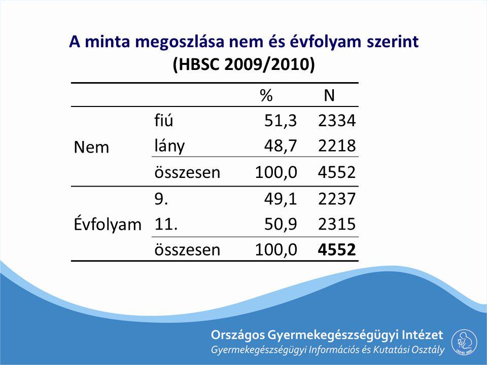 A minta megoszlása nem és évfolyam szerint (HBSC 2009/2010)