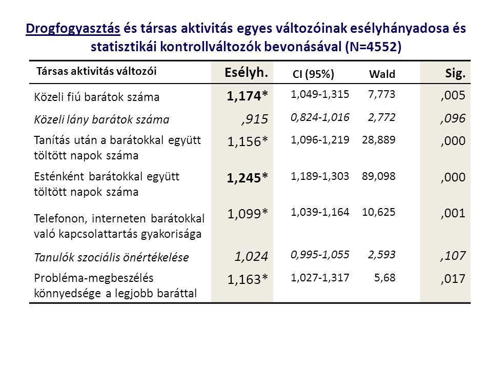 Drogfogyasztás és társas aktivitás egyes változóinak esélyhányadosa és statisztikái kontrollváltozók bevonásával (N=4552)