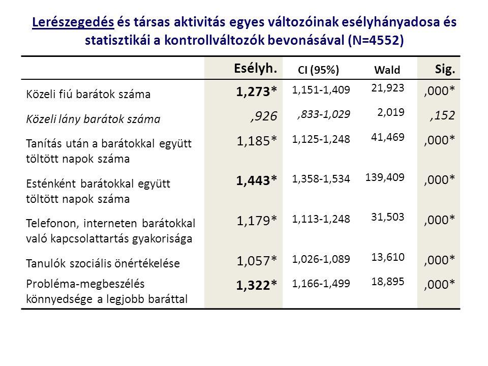 Lerészegedés és társas aktivitás egyes változóinak esélyhányadosa és statisztikái a kontrollváltozók bevonásával (N=4552)