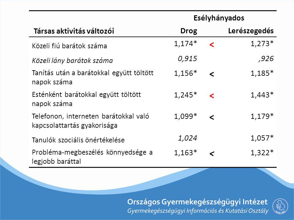 < Társas aktivitás változói Esélyhányados Drog Lerészegedés 1,174*