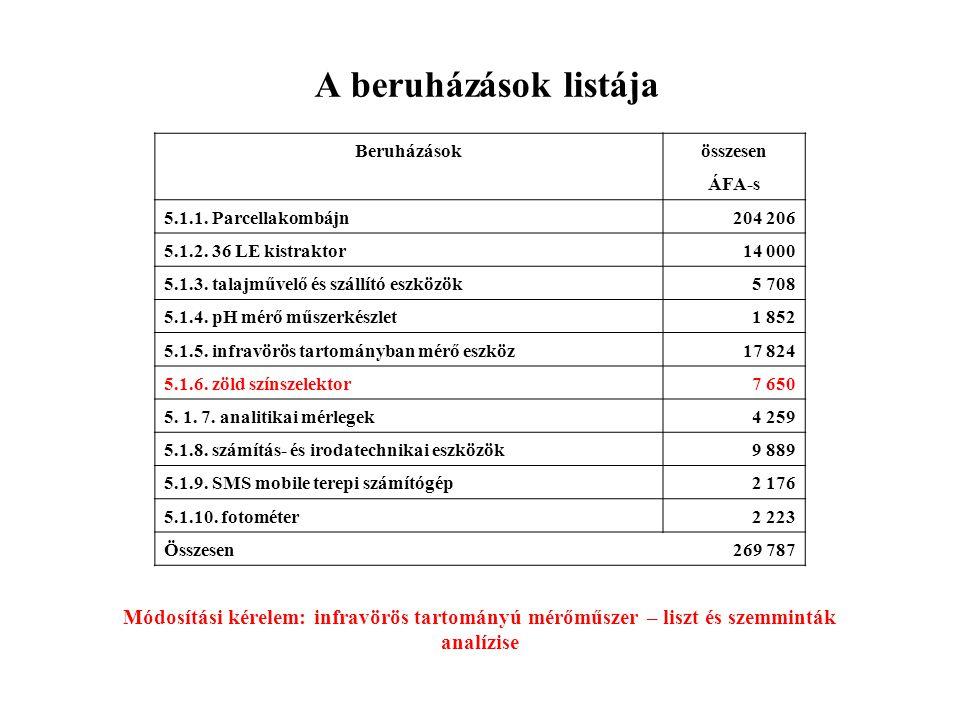 A beruházások listája Beruházások. összesen. ÁFA-s. 5.1.1. Parcellakombájn. 204 206. 5.1.2. 36 LE kistraktor.