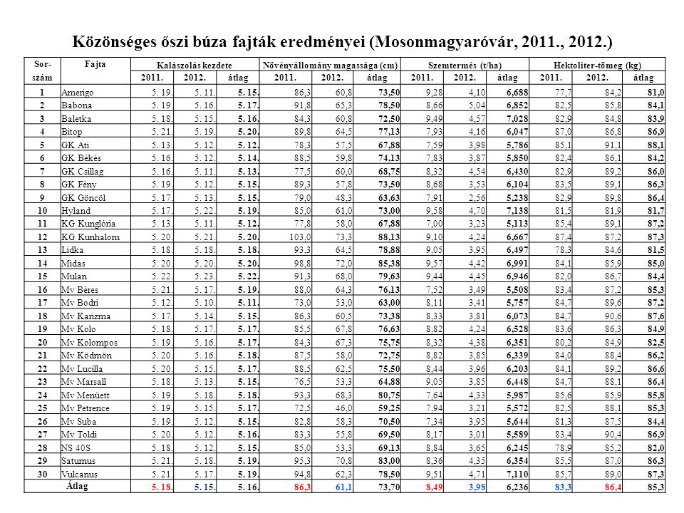 Közönséges őszi búza fajták eredményei (Mosonmagyaróvár, 2011., 2012.)