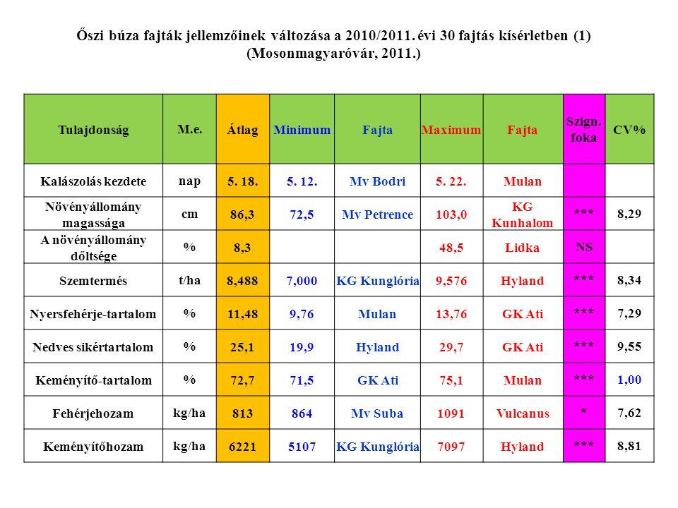 Őszi búza fajták jellemzőinek változása a 2010/2011