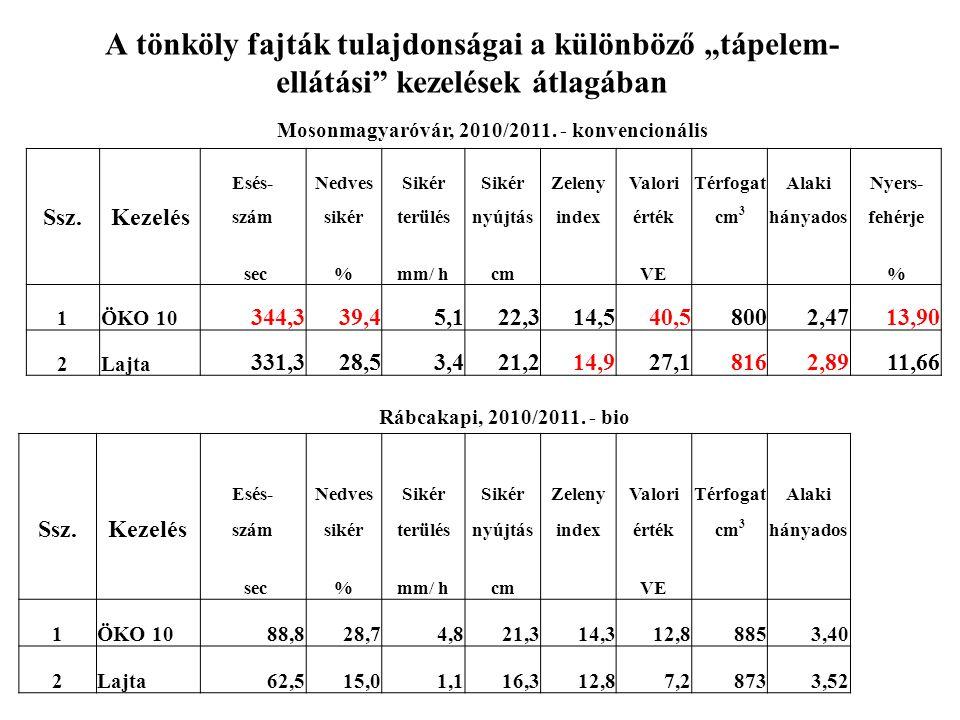 Mosonmagyaróvár, 2010/2011. - konvencionális