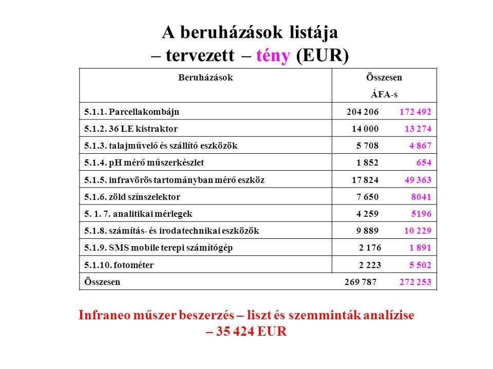 A beruházások listája – tervezett – tény (EUR)