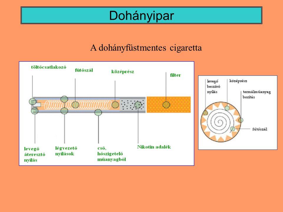Dohányipar A dohányfüstmentes cigaretta