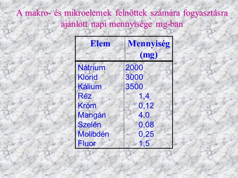 A makro- és mikroelemek felnőttek számára fogyasztásra ajánlott napi mennyisége mg-ban
