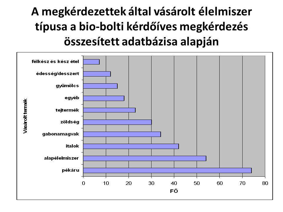 A megkérdezettek által vásárolt élelmiszer típusa a bio-bolti kérdőíves megkérdezés összesített adatbázisa alapján