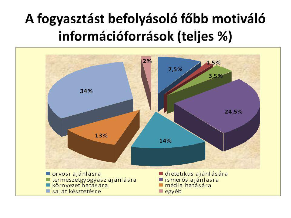 A fogyasztást befolyásoló főbb motiváló információforrások (teljes %)