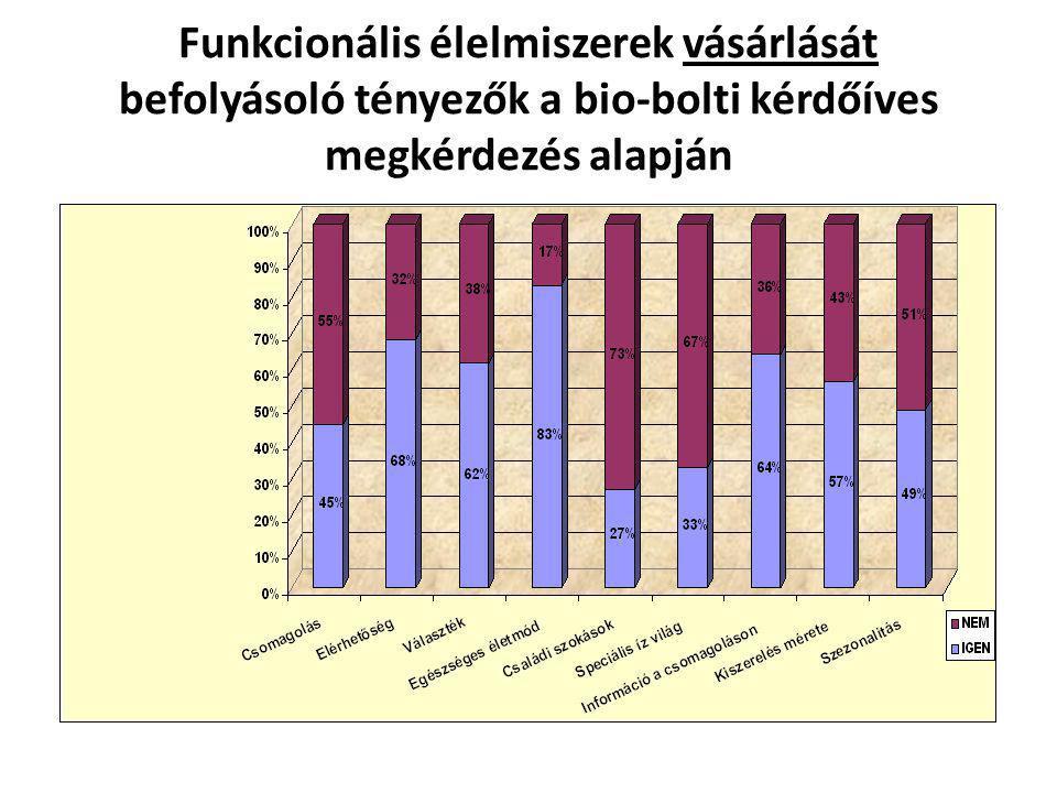 Funkcionális élelmiszerek vásárlását befolyásoló tényezők a bio-bolti kérdőíves megkérdezés alapján