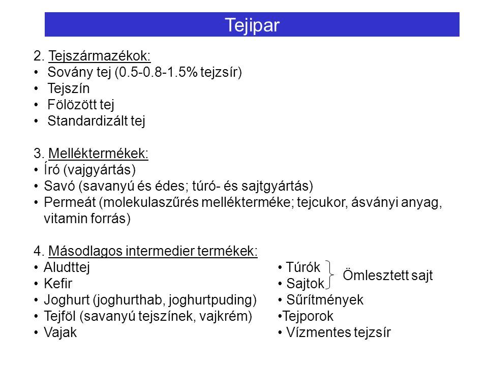 Tejipar 2. Tejszármazékok: Sovány tej (0.5-0.8-1.5% tejzsír) Tejszín