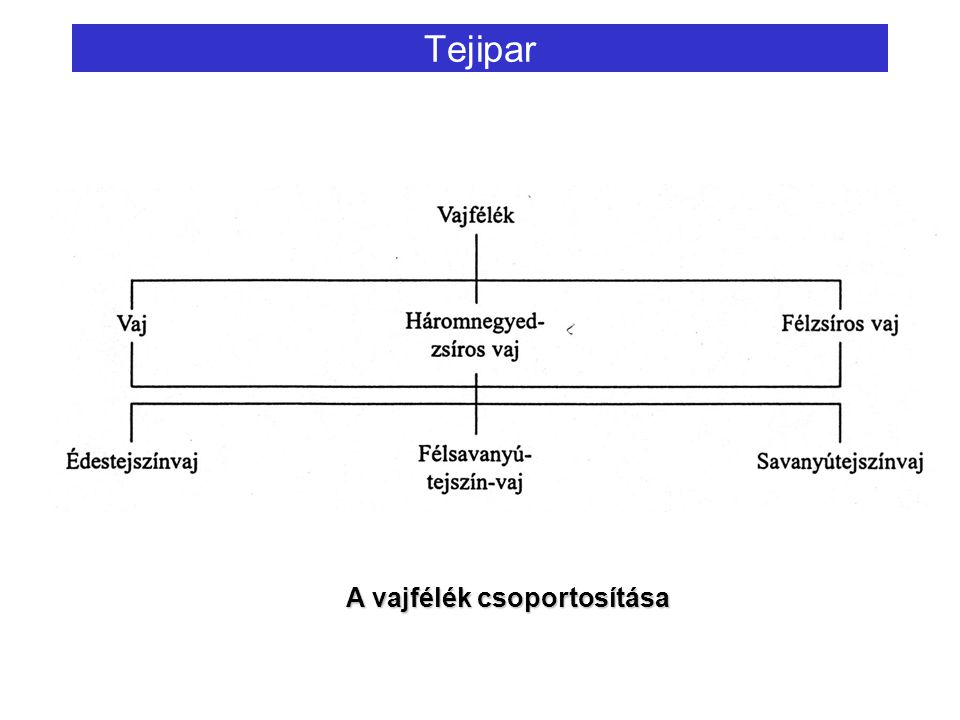 Tejipar A vajfélék csoportosítása