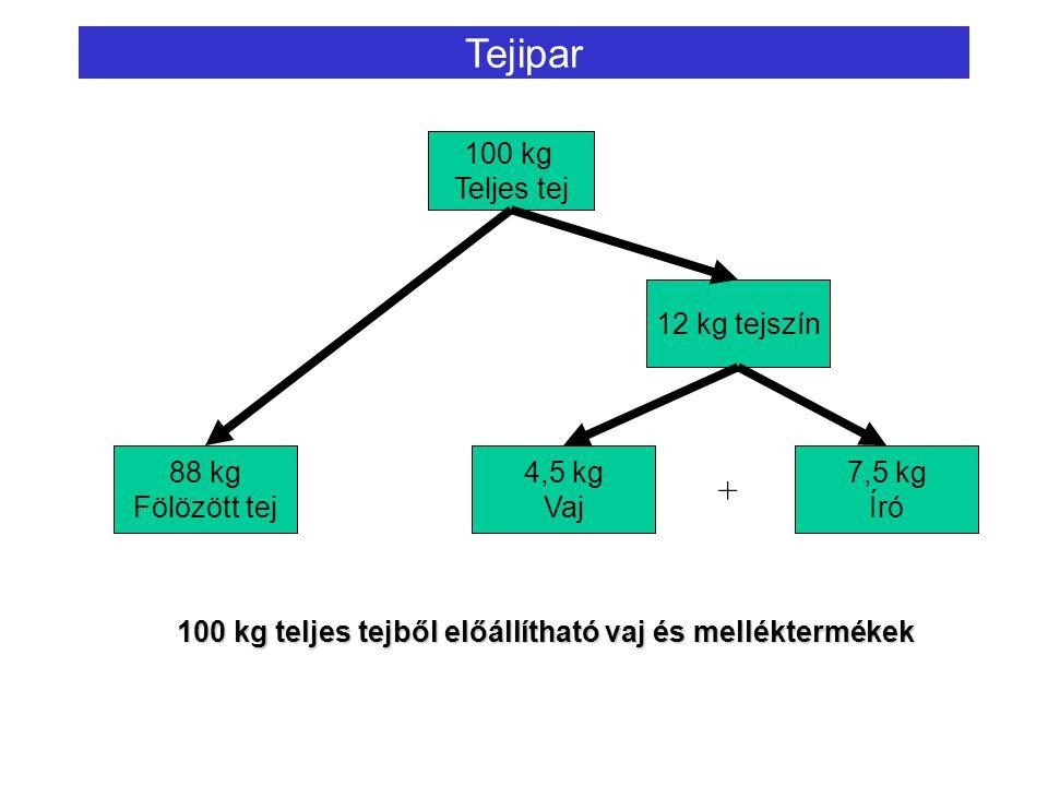 Tejipar + 100 kg Teljes tej 12 kg tejszín 88 kg Fölözött tej 4,5 kg
