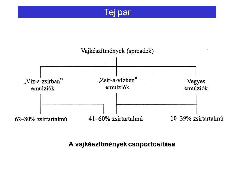 Tejipar A vajkészítmények csoportosítása