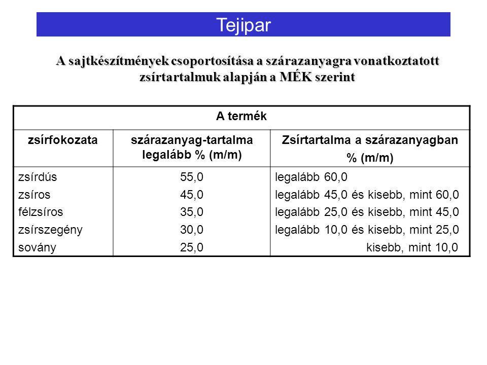 szárazanyag-tartalma legalább % (m/m) Zsírtartalma a szárazanyagban