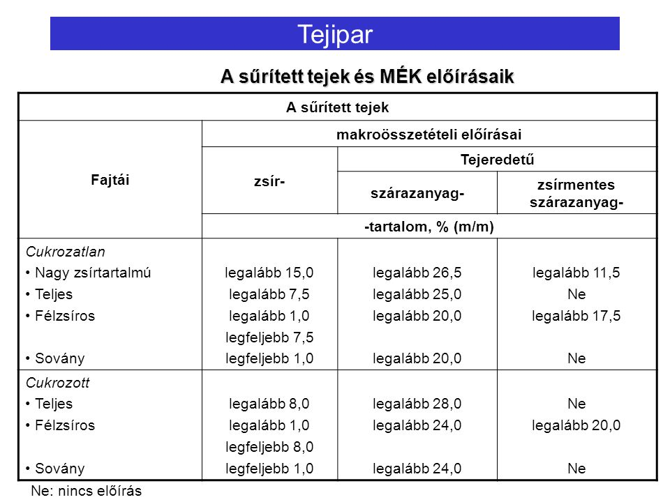 makroösszetételi előírásai zsírmentes szárazanyag-