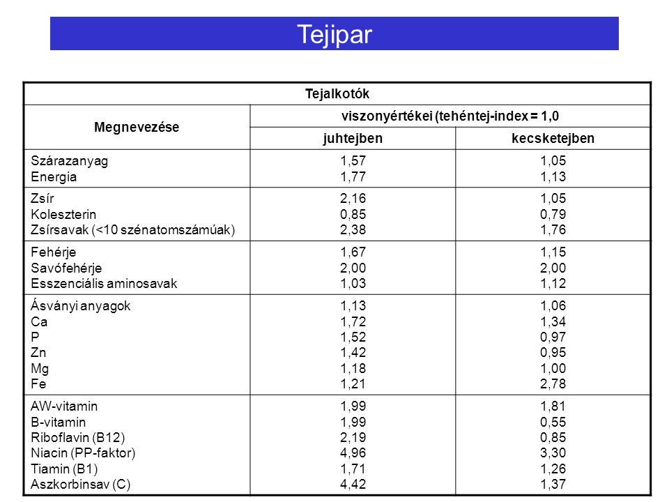viszonyértékei (tehéntej-index = 1,0