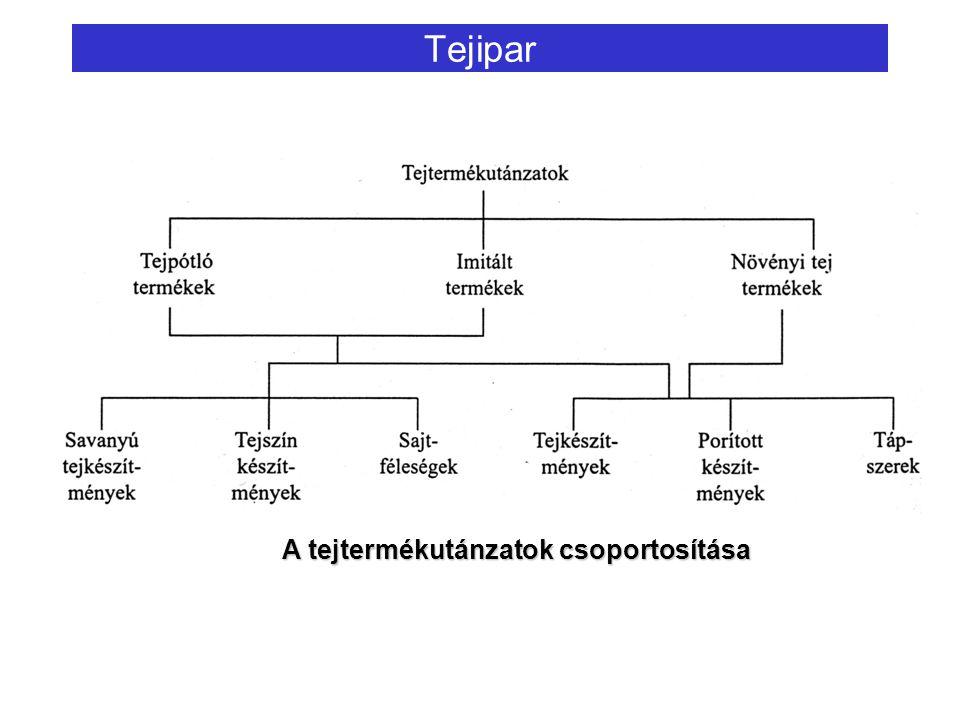 Tejipar A tejtermékutánzatok csoportosítása