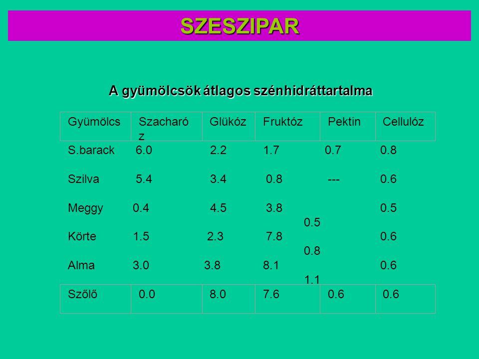 SZESZIPAR A gyümölcsök átlagos szénhidráttartalma S.barack 6.0 2.2 1.7