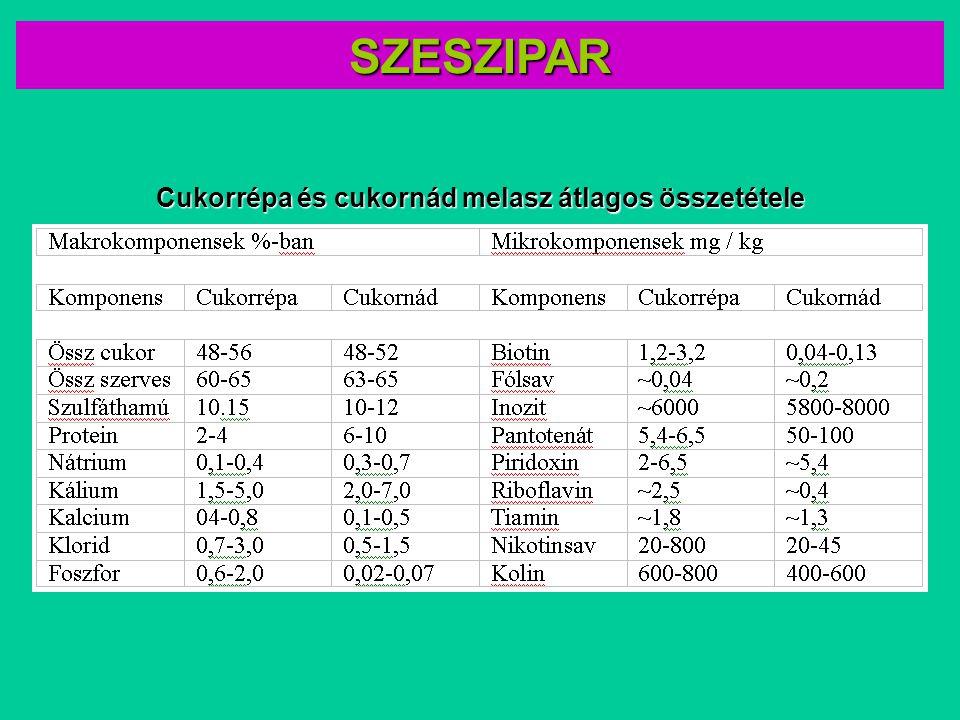 Cukorrépa és cukornád melasz átlagos összetétele