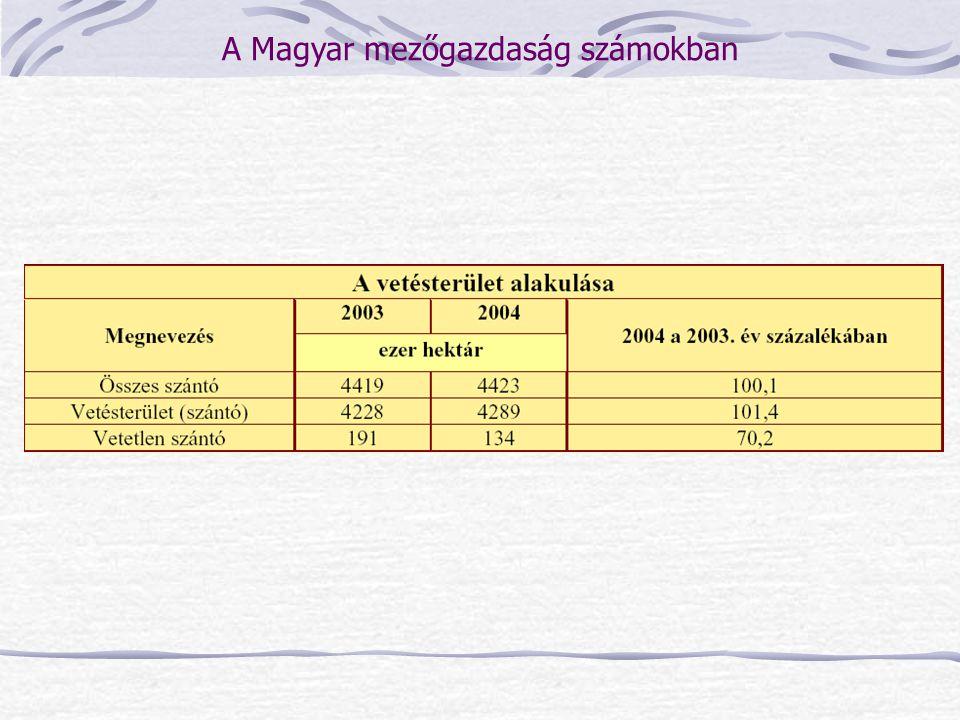A Magyar mezőgazdaság számokban