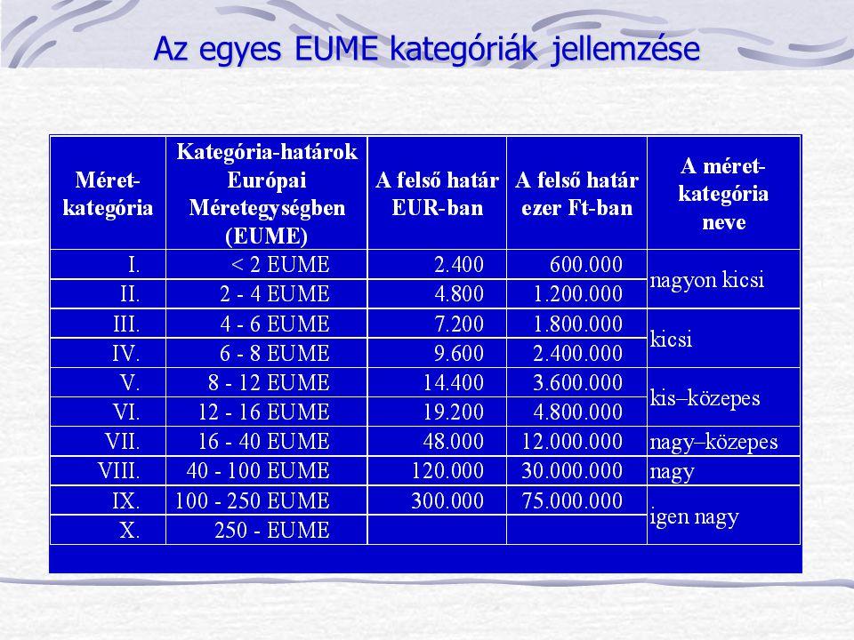 Az egyes EUME kategóriák jellemzése