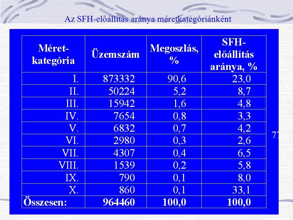 Az SFH-előállítás aránya méretkategóriánként