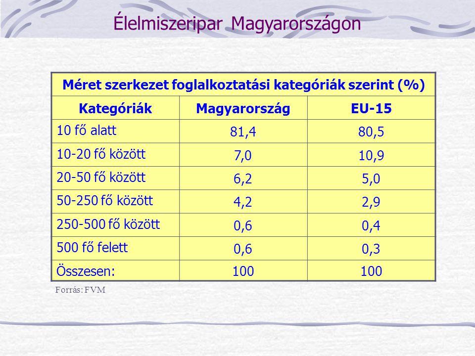Méret szerkezet foglalkoztatási kategóriák szerint (%)