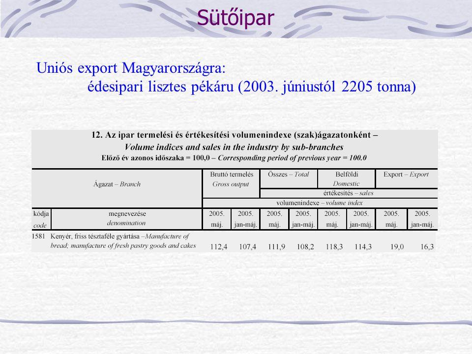 Sütőipar Uniós export Magyarországra: