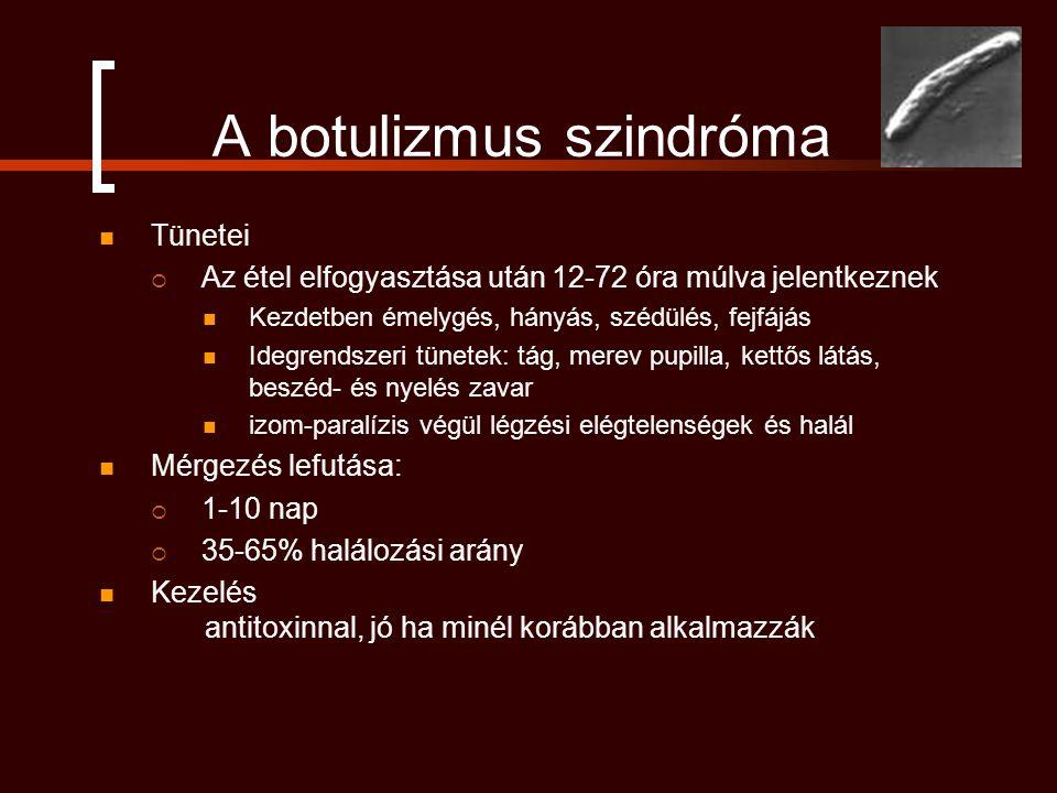 A botulizmus szindróma