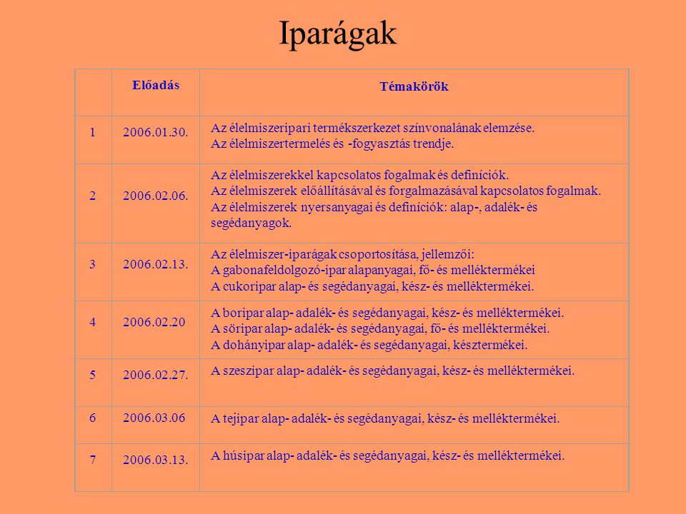 Iparágak Előadás Témakörök 1 2006.01.30.