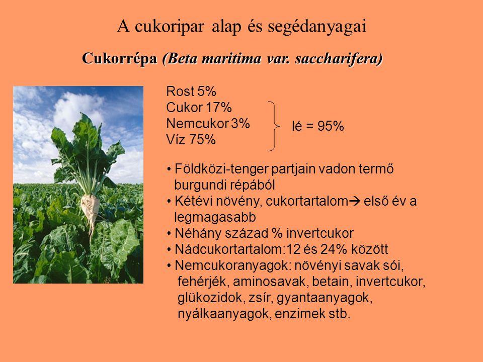 A cukoripar alap és segédanyagai