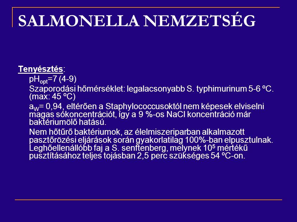 SALMONELLA NEMZETSÉG Tenyésztés: pHopt=7 (4-9)